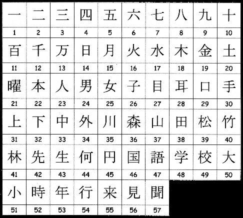 Liste Ville Japonaise Kanji